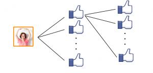 Facebook,いいね!増やす